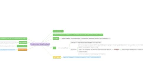 Mind Map: A rotina de uma Unidade de Saúde