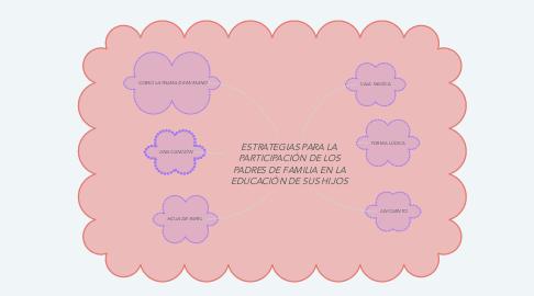 Mind Map: ESTRATEGIAS PARA LA PARTICIPACIÓN DE LOS PADRES DE FAMILIA EN LA EDUCACIÓN DE SUS HIJOS