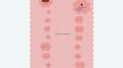 Mind Map: Evaluación del Aprendizaje II