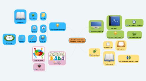 Mind Map: Fundamentos de la Educación Virtual (EVA)