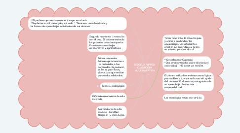 Mind Map: MODELO FLIPPED CLASSROOM -AULA INVERTIDA