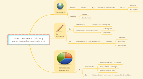 Mind Map: La escritura como cultura y como competencia academica