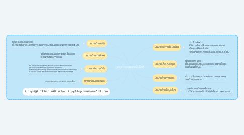 Mind Map: บทบาทของเทคโนโลยี