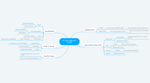 Mind Map: IN THE EARLIEST CITIES