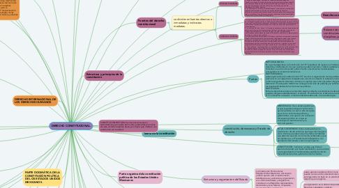 Mind Map: DERECHO CONSTITUCIONAL.
