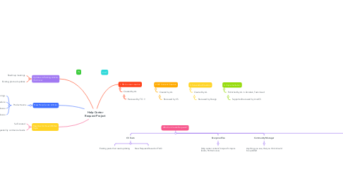 Mind Map: Help Center Request Project