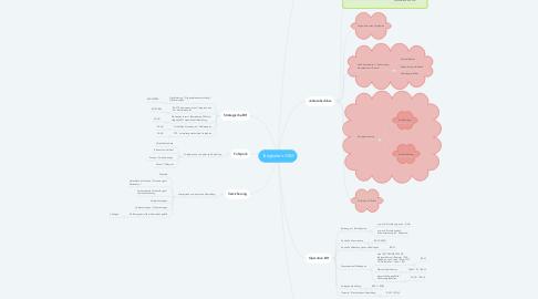 Mind Map: Tätigkeiten GSM