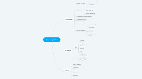 Mind Map: Shopping Online