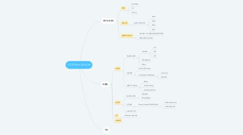 Mind Map: OCR Team sOcCeR