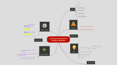 Mind Map: Learning and Assessment Validity & Reliability
