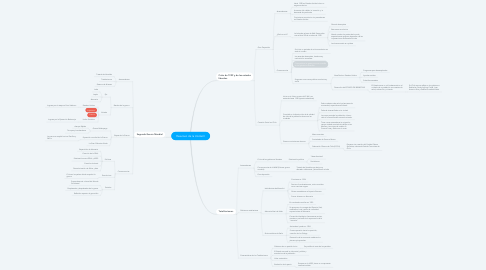 Mind Map: Resumen de la Unidad I