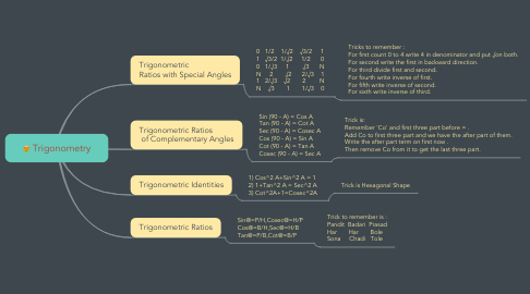 Mind Map: Trigonometry