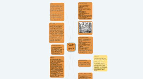 Mind Map: Fim da Idade  Média e  aspectos  culturais do  Medievo