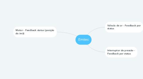 Mind Map: Emitec