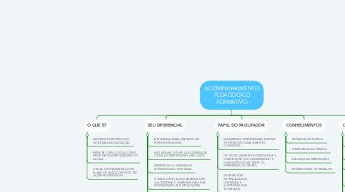 Mind Map: ACOMPANHAMENTO PEDAGÓGICO FORMATIVO