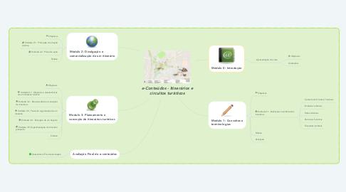 Mind Map: e-Conteúdos - Itinerários e circuitos turísticos