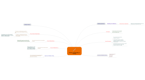 Mind Map: Validity and Reliability in Testing