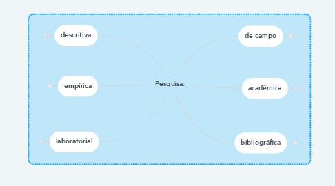 Mind Map: Pesquisa: