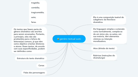 Mind Map: genéro textual auto