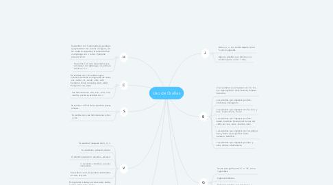 Mind Map: Uso de Grafias