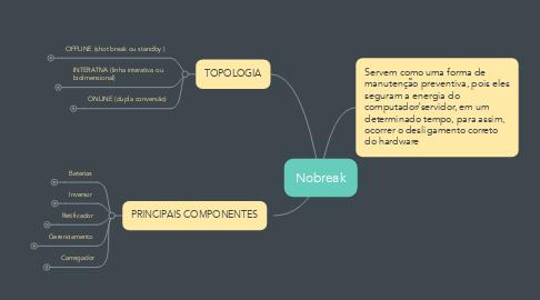 Mind Map: Nobreak