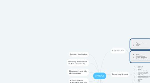 Mind Map: UANDES