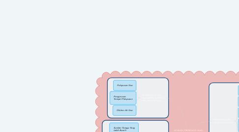 Mind Map: APLIKASI TEKNOLOGI HIJAU DALAM PENGURUSAN SISA INDUSTRI