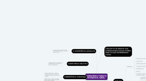 Mind Map: COMPETÊNCIA (DIREITO PROCESSUAL PENAL)