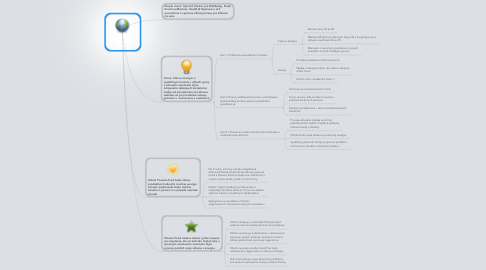 Mind Map: Planeta Group Strategy Outlook