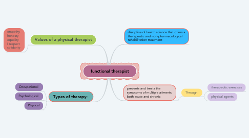 Mind Map: functional therapist