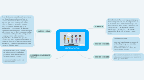 Mind Map: ANOMIA SOCIAL
