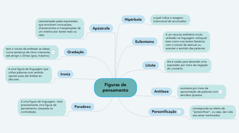 Mind Map: Figuras de pensamento