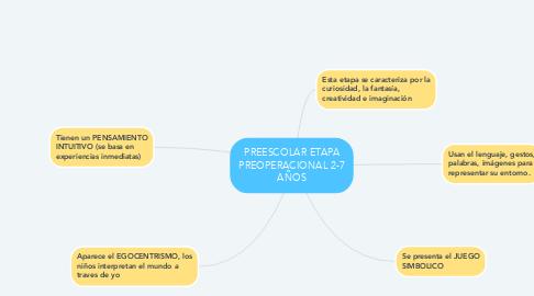 Mind Map: PREESCOLAR ETAPA PREOPERACIONAL 2-7 AÑOS