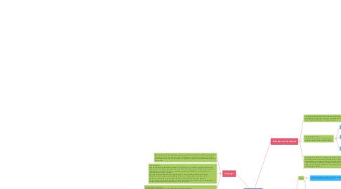 Mind Map: Ciencia Política