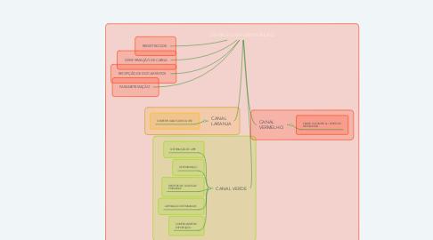 Mind Map: DESPACHO DE EXPORTAÇÃO