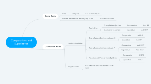Mind Map: Comparatives and Superlatives