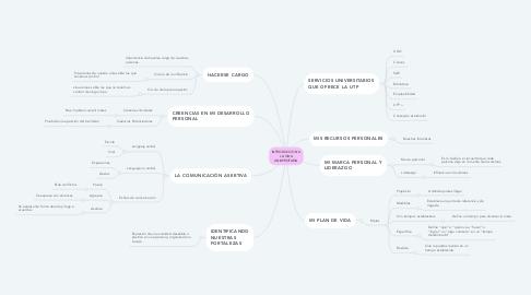 Mind Map: INTRODUCCION A LA VIDA UNIVERSITARIA