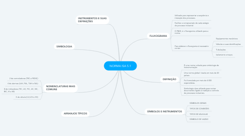 Mind Map: NORMA ISA 5.1