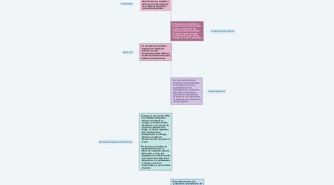 Mind Map: Periodos históricos acerca de la  producción y del trabajo