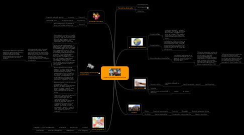 Mind Map: ¿Qué es periodismo internacional?