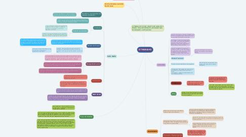Mind Map: O TRABALHO