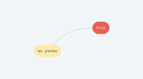 Mind Map: las  plantas