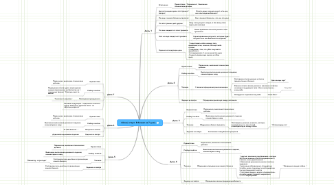 Mind Map: Лёгкий старт. В бизнес за 7 дней.