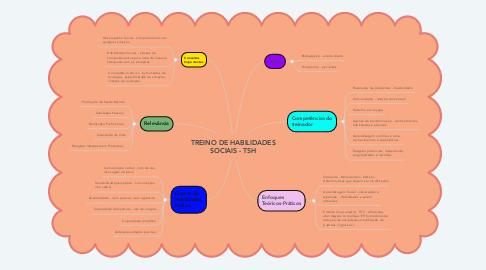 Mind Map: TREINO DE HABILIDADES SOCIAIS - TSH