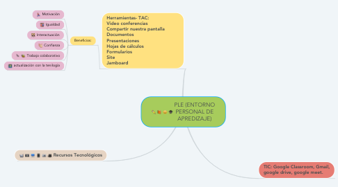 Mind Map: PLE (ENTORNO PERSONAL DE APREDIZAJE)