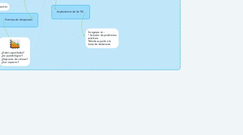 Mind Map: COMUNICACION EMPRESARIAL Y TIC