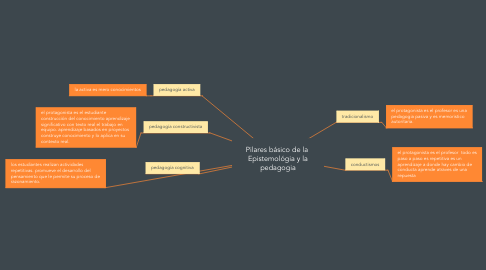 Mind Map: Pilares básico de la  Epistemológia y la pedagogia