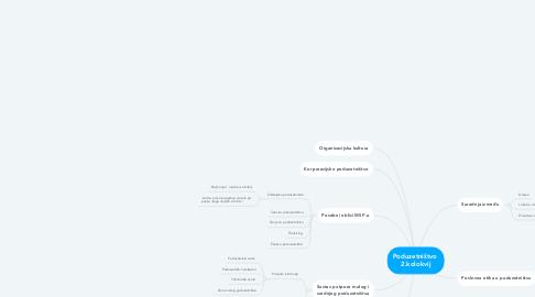 Mind Map: Poduzetništvo  2.kolokvij