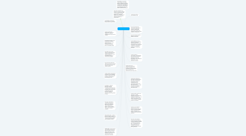 Mind Map: CIÊNCIA CONCEITOS