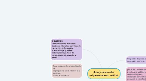 Mind Map: ¡Leo y desarrollo  mi pensamiento crítico!